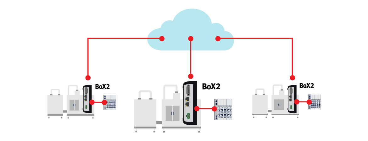 IIoT and cloud connectivity