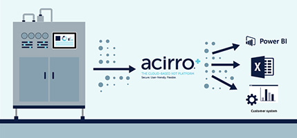 Uncover insights with historical process data from acirro+